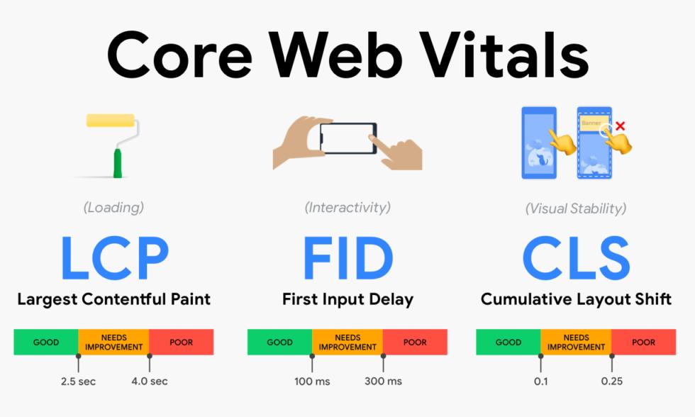 posicionamiento seo y los core web vitals